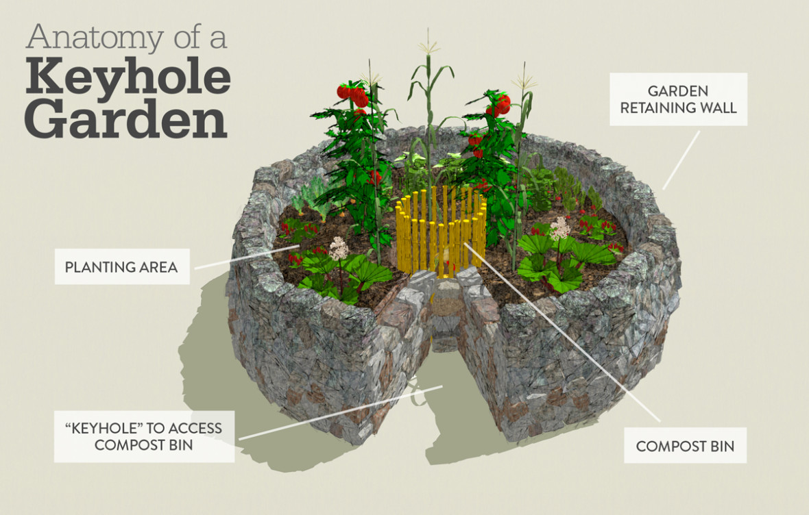 Keyhole Garden Design the You Can Start Your Keyhole Garden Only A Foot Off The Ground And Each Year Simply Build Over The Old Garden