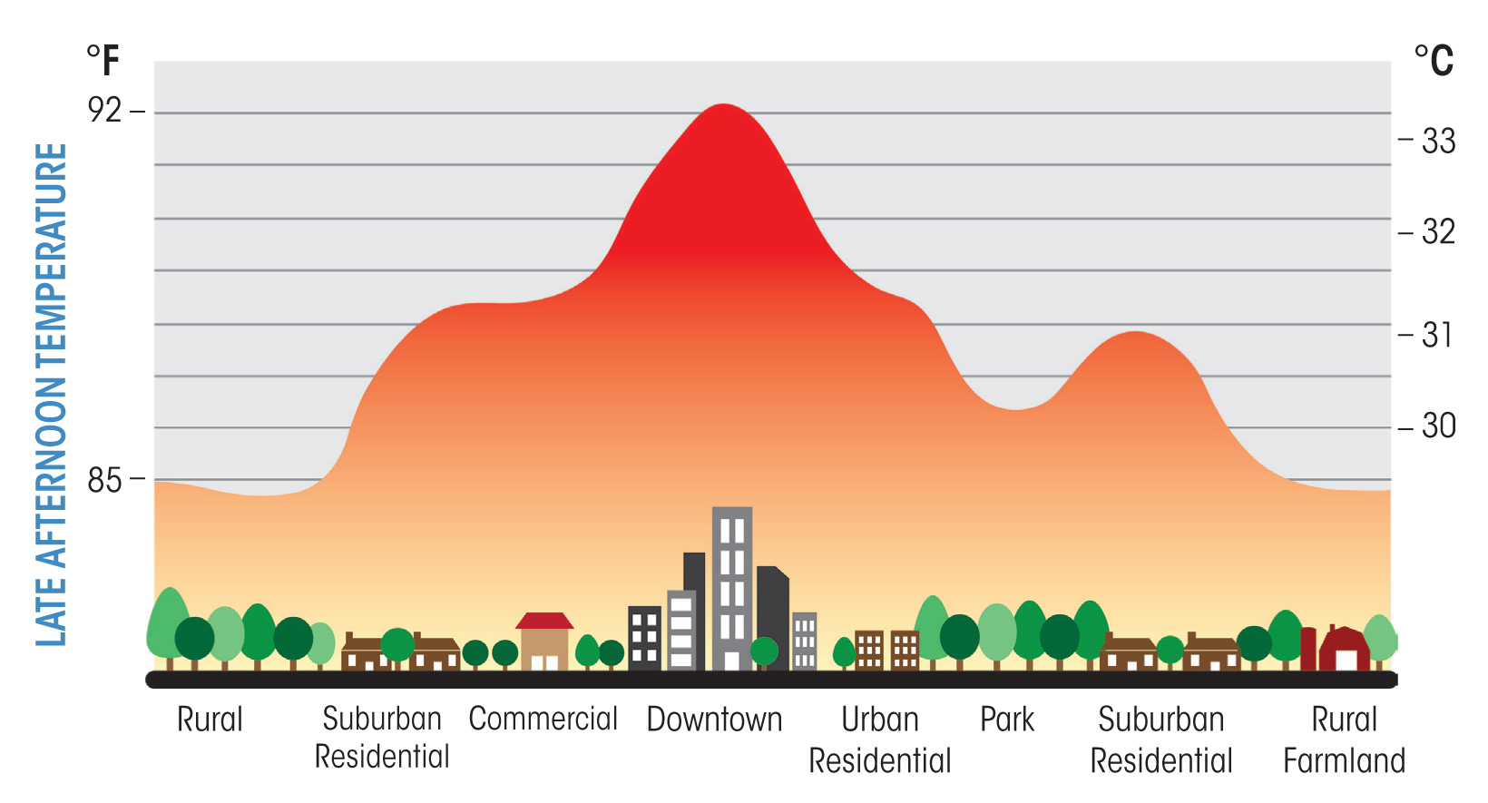dissertation urban heat island