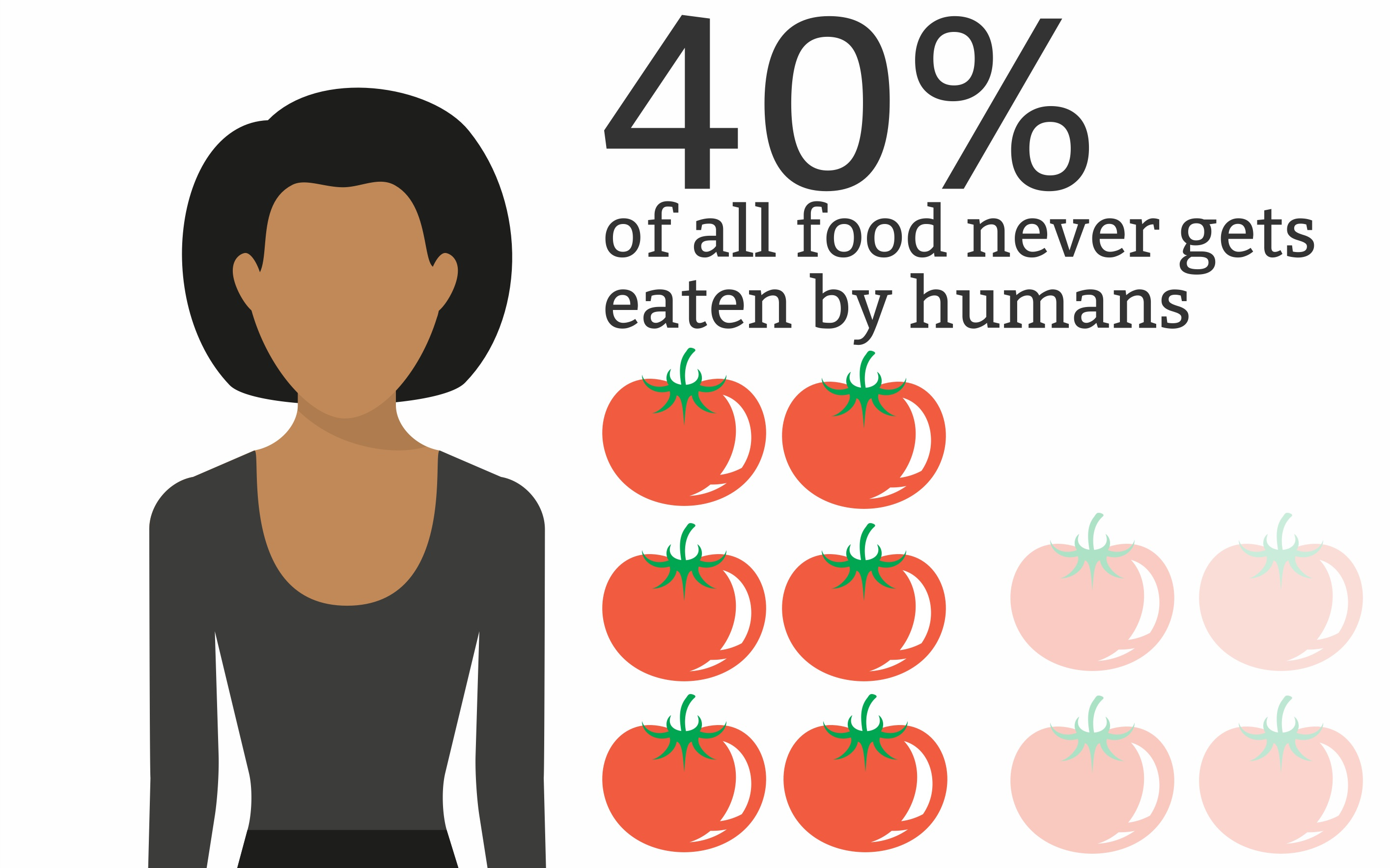 Infographic Food Waste Facts To Make You Think Twice 1 Million Women