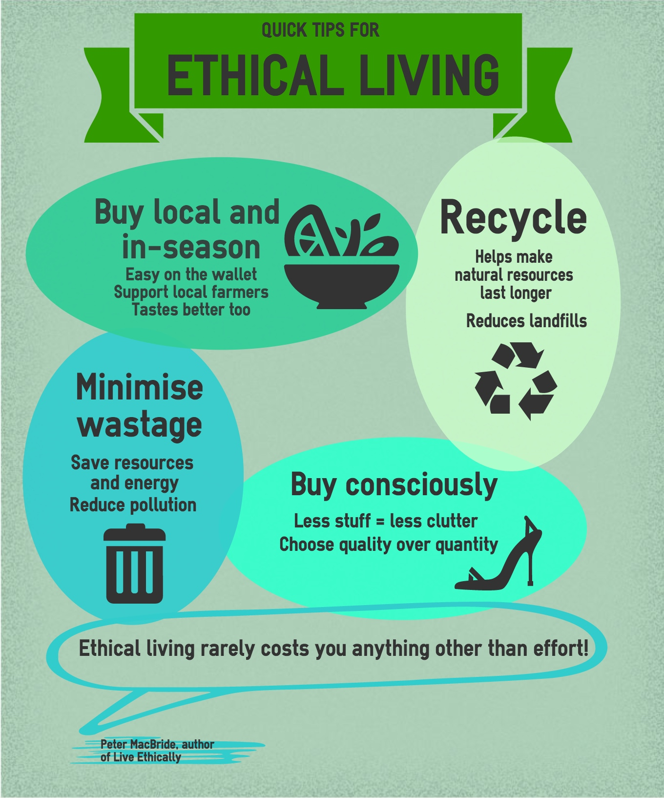 Infographic 4 simple tips to living ethically 1 for Ideas for sustainable living