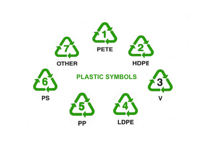 The Dos And Donts Of Plastic Recycling Your Questions Answered 1